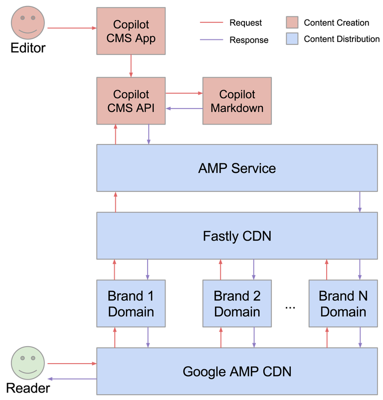 What is AMP  Accelerated Mobile Pages  and should you care about it    Building the carousel with the AMP
