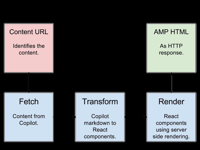 AMP Configuration
