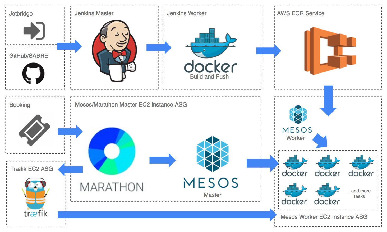 Departures Building A Docker Container Based Deployment